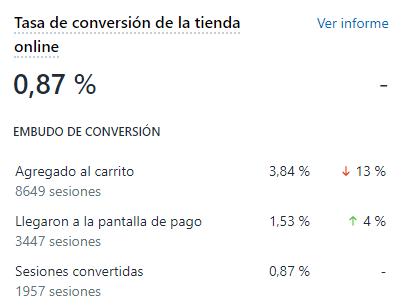 Tasa de conversion shopify