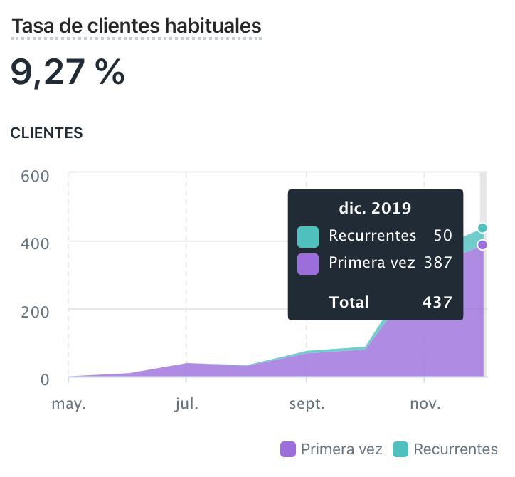 clientes-recurrentes-shopify