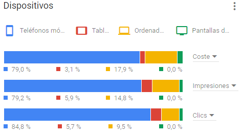 Servicios Google Ads